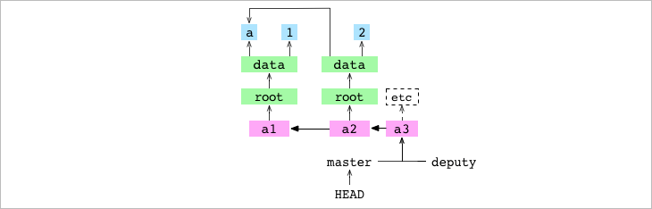 <code>a3</code> commit from <code>deputy</code> fast-forward merged into <code>master</code>