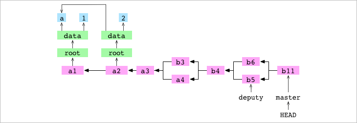 <code>b11</code>, the merge commit resulting from the conflicted, recursive merge of <code>b5</code> into <code>b6</code>