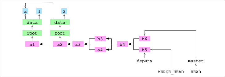<code>MERGE_HEAD</code> written during merge of <code>b5</code> into <code>b6</code>