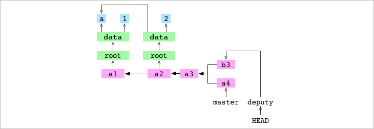 <code>a3</code>, the base commit of <code>a4</code> and <code>b3</code>