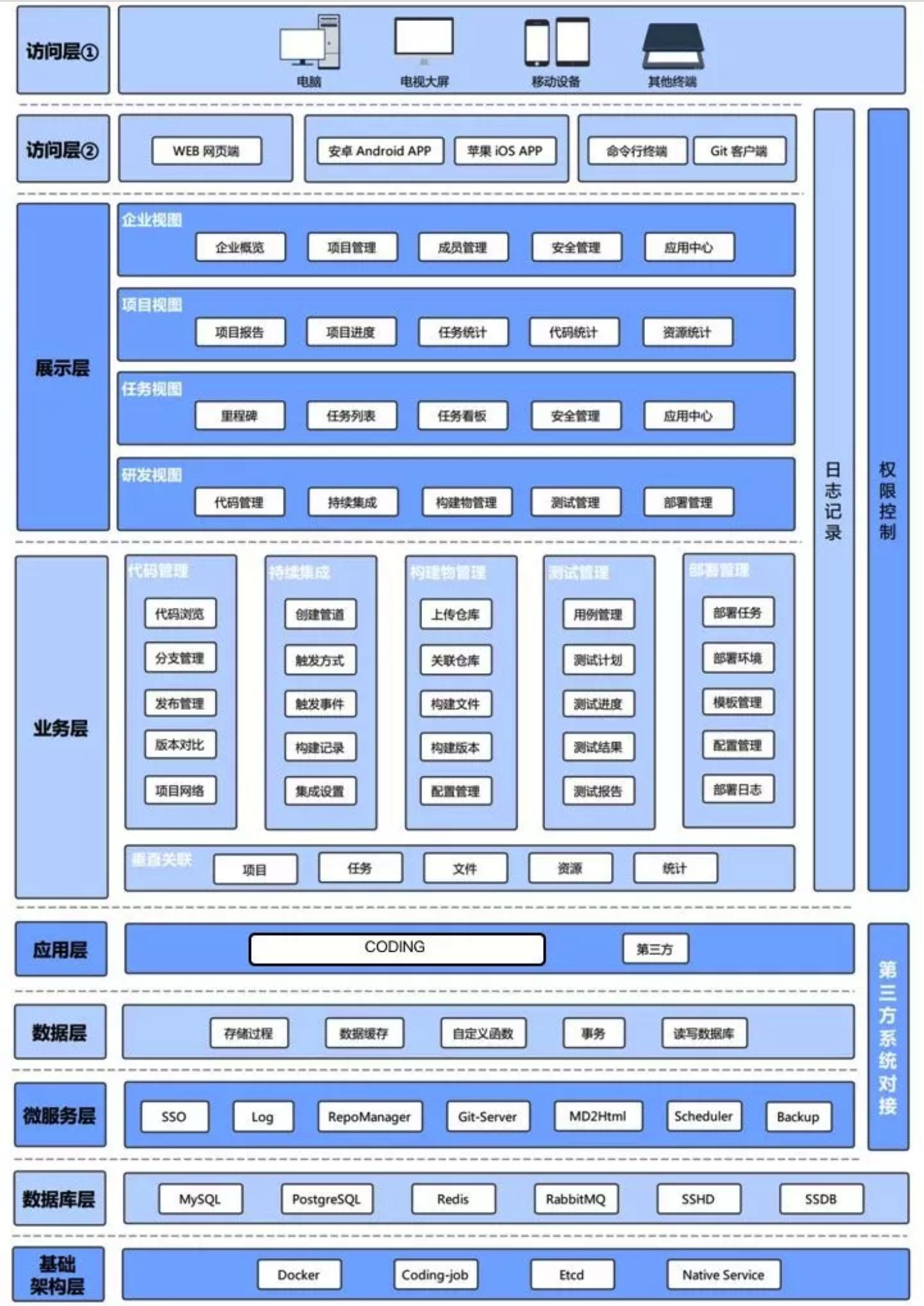 CODING 私有部署解决方案系统架构图