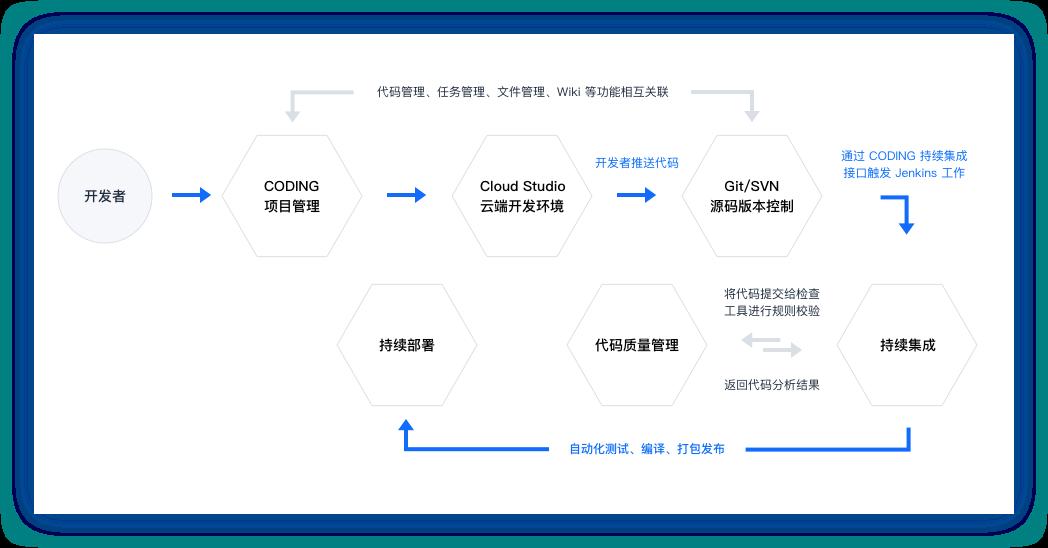 DevOps 全流程应用