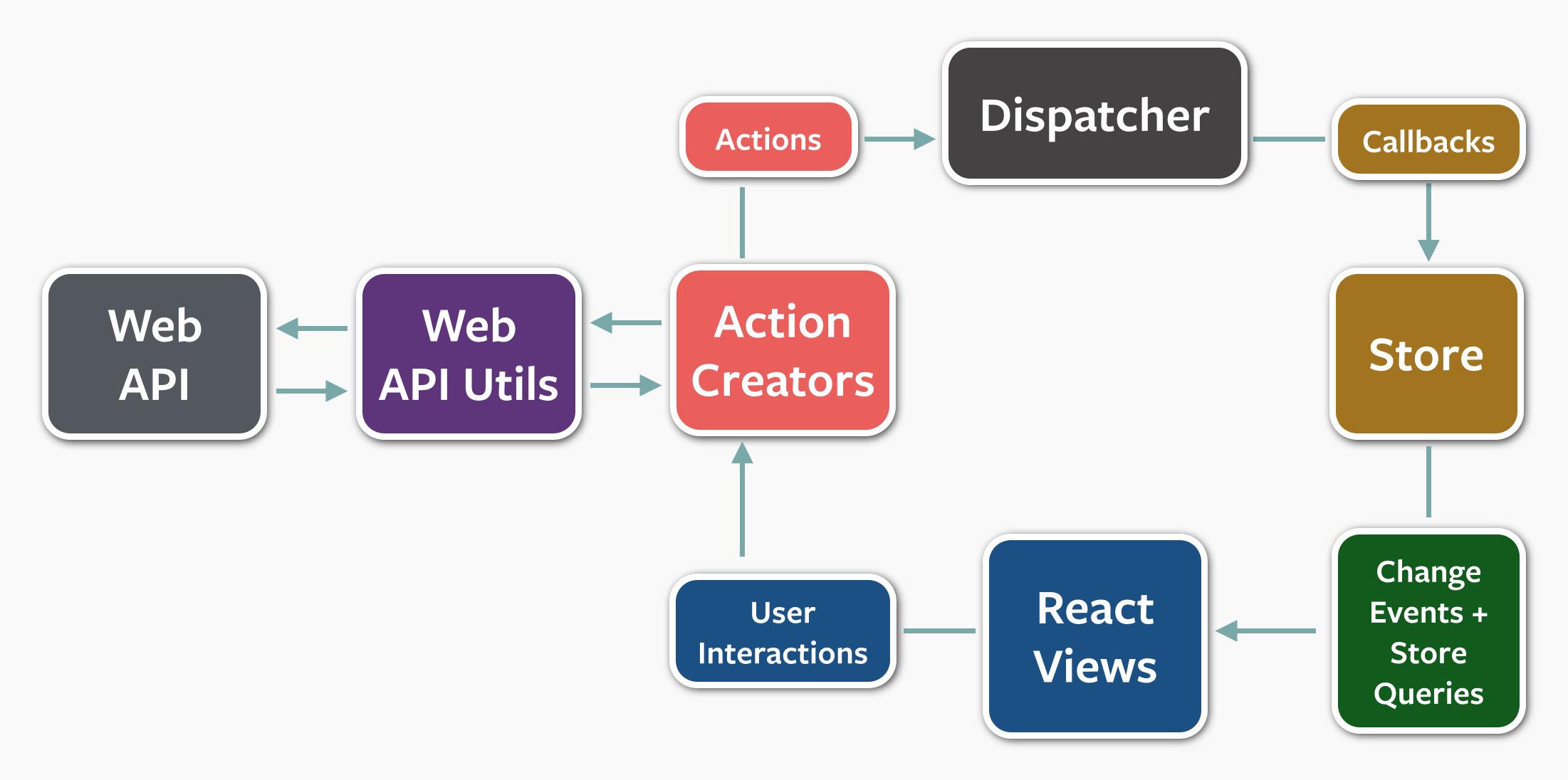 React Flux 应用交互过程