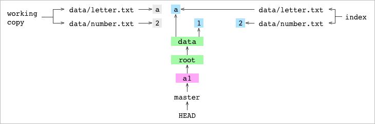 工作拷贝和索引中的 <code>data/number.txt</code> 设置为 2