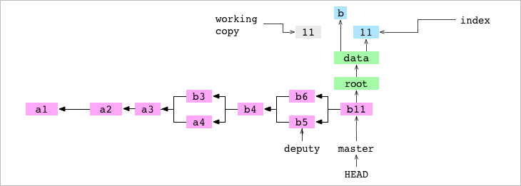 After <code>data/letter.txt</code> <code>rm</code>ed from working copy and index
