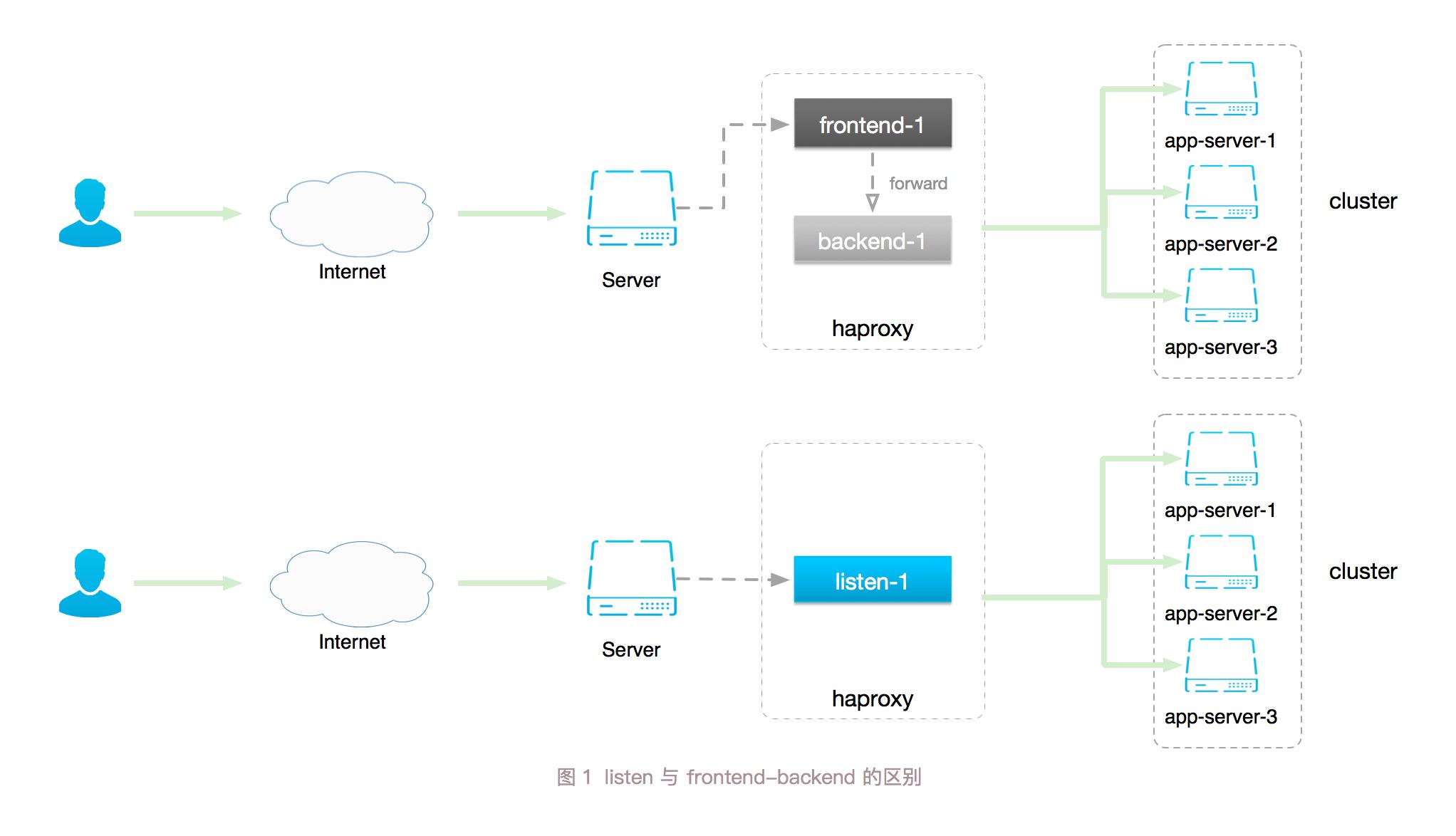 使用Haproxy + Keepalived 构建基于Docker 的高可用负载均衡服务(一