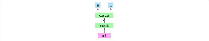 <code>a1</code> commit object pointing at its tree graph