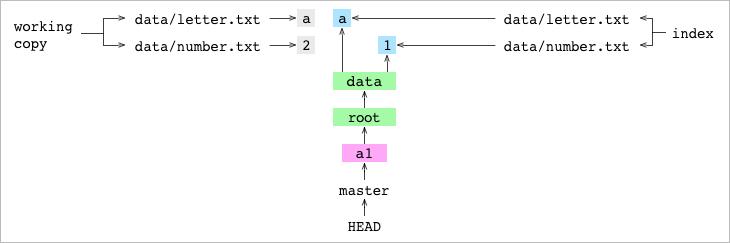工作拷贝中的 <code>data/number.txt</code> 设置为 2