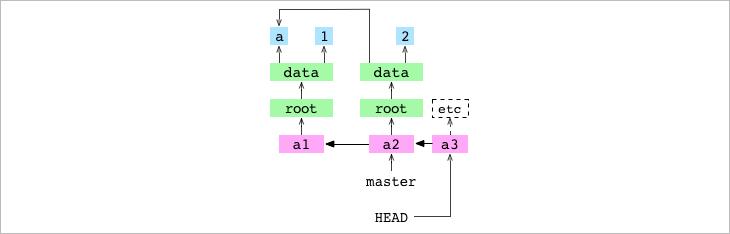 没有在分支上的 <code>a3</code> 提交