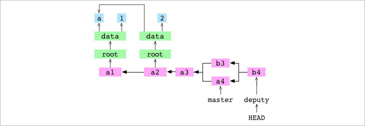 <code>b4</code>, the merge commit resulting from the recursive merge of <code>a4</code> into <code>b3</code>
