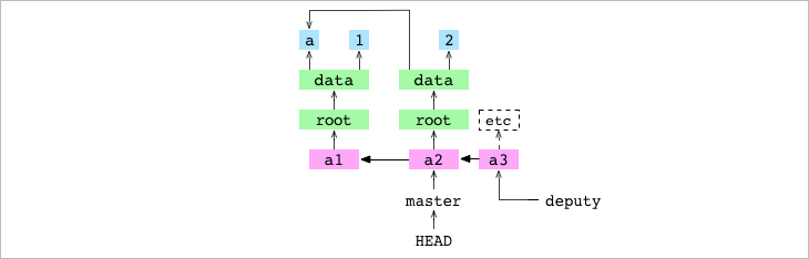 <code>master</code> checked out and pointing at the <code>a2</code> commit