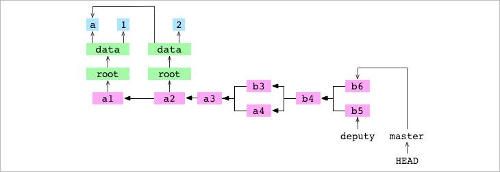 <code>b5</code> commit on <code>deputy</code> and <code>b6</code> commit on <code>master</code>